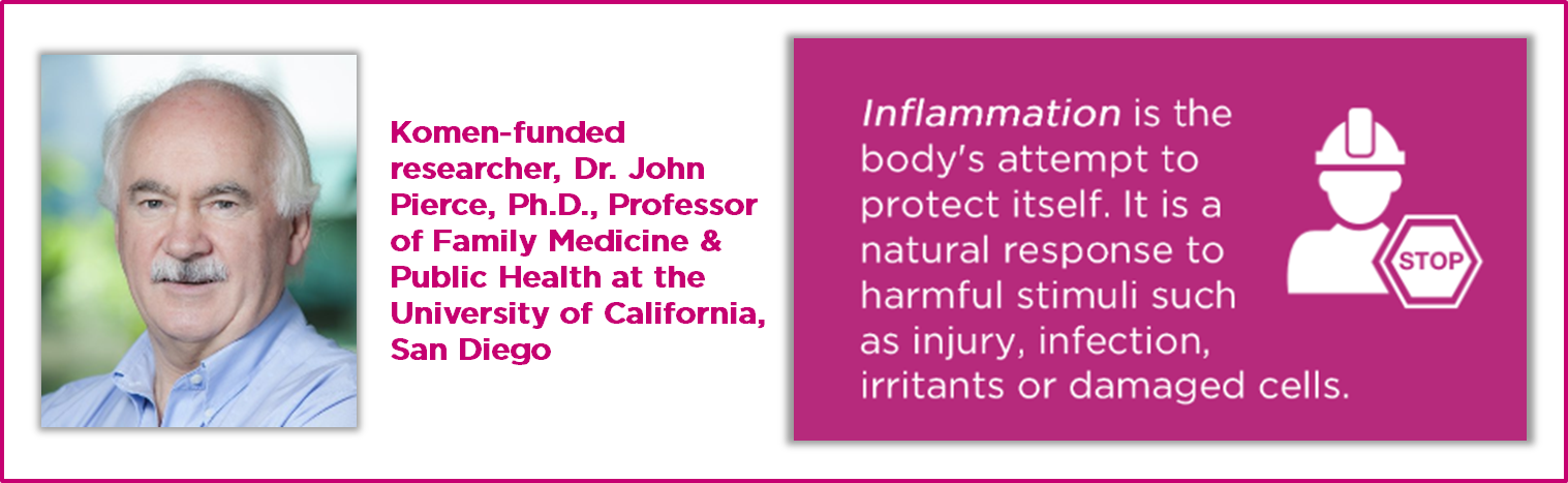 2015 article on inflamation