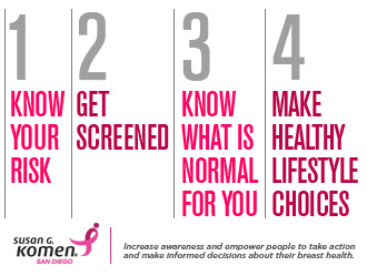Susan komen breast health quiz