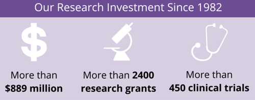 Komen Research Investment since 1982